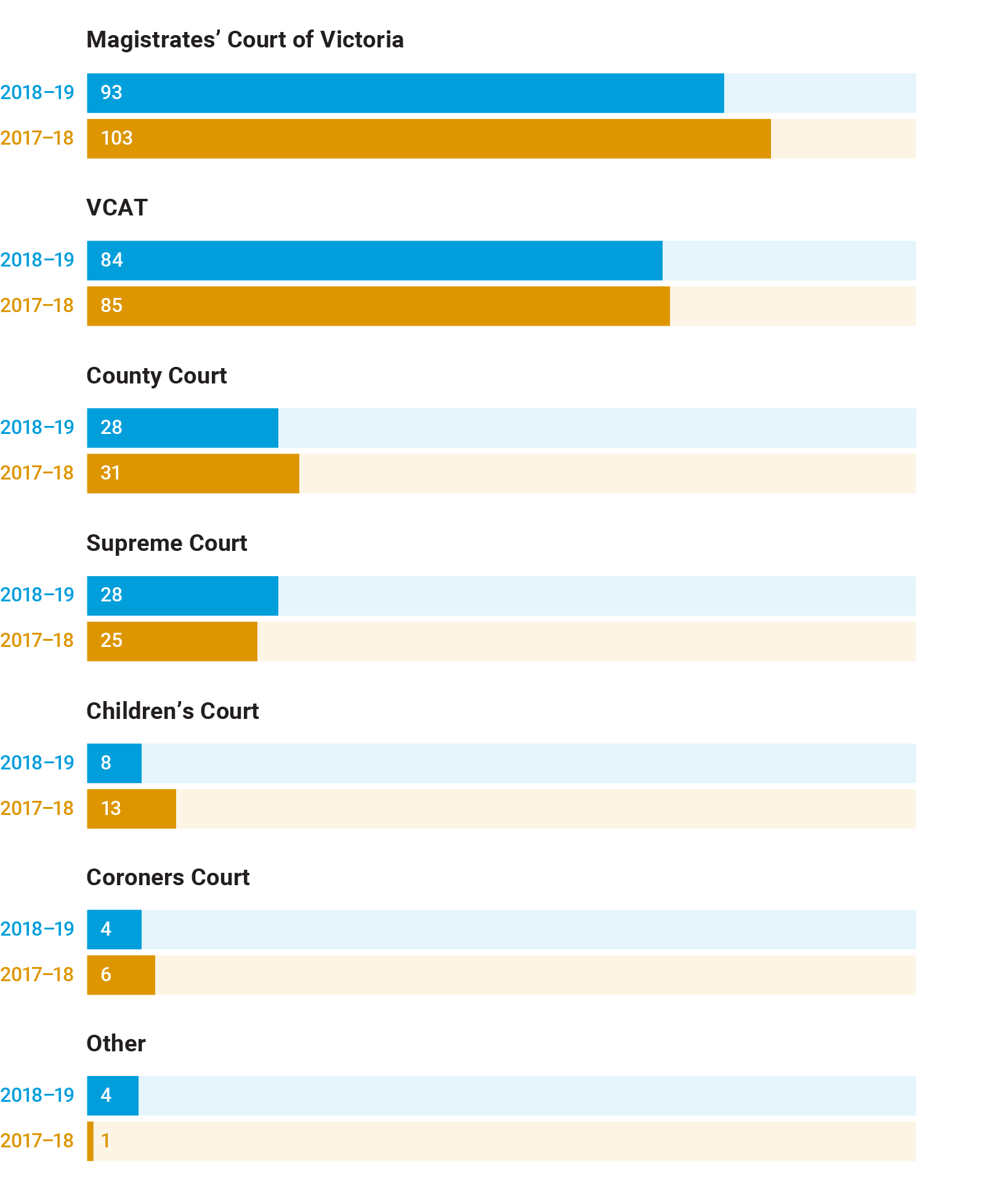 Graphic depicting the number of complaints and referrals received by the Judicial Commission of Victoria by Jurisdiction