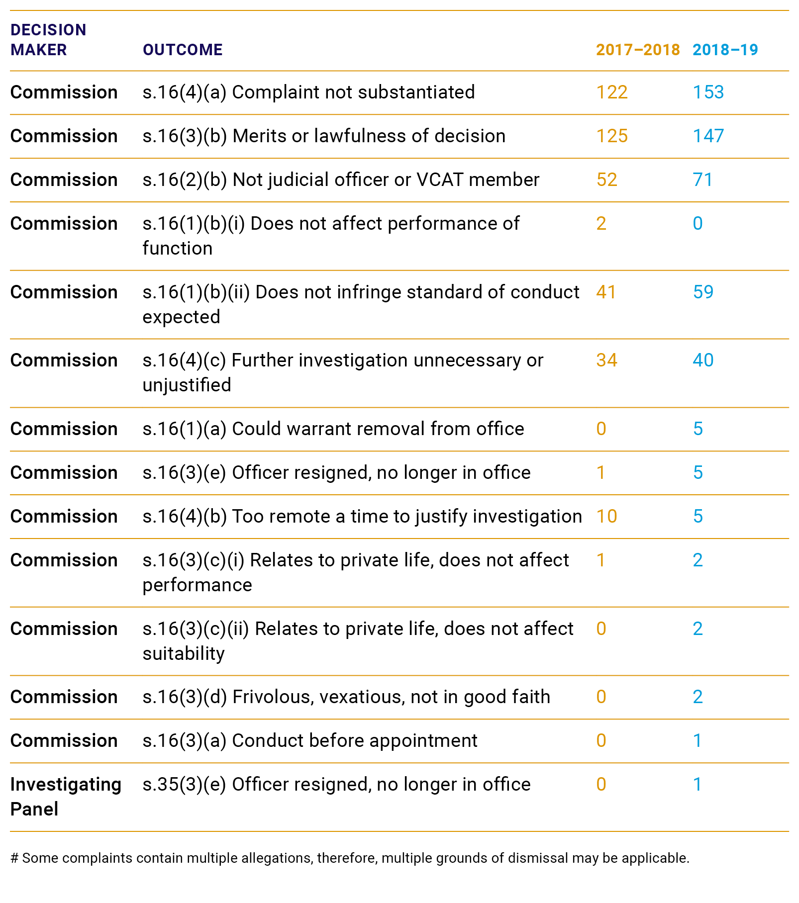 Graphic depicting the grounds of dismissal of complaints and referrals received by the Judicial Commission of Victoria