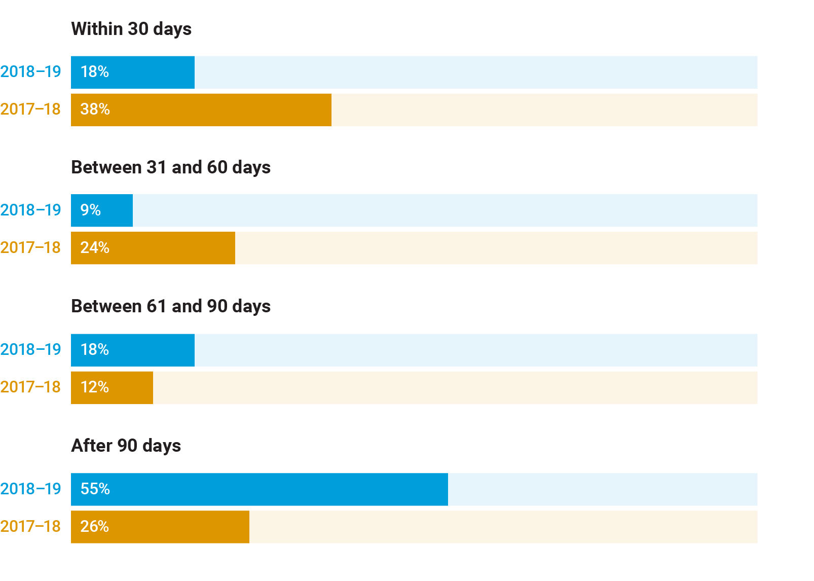 Graphic depicting the time taken to deal with complaints and referrals received by the Judicial Commission of Victoria